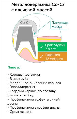 Зубные коронки в Реутове